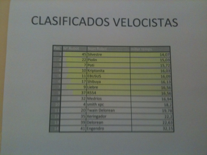 CRJET 2010 Qualifying results