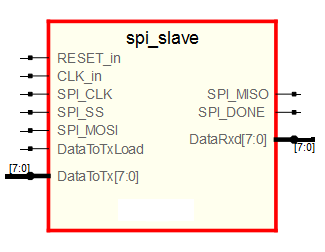 SPI Communications – Slave Core VHDL | Daniel Álvarez's Blog