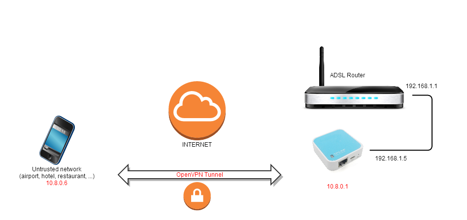 OpenVPN Diagram